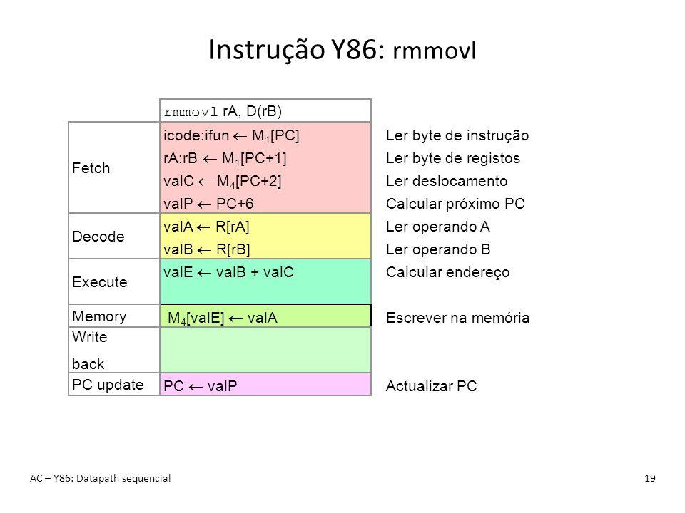 Instrução Y86: rmmovl rmmovl rA, D(rB) icode:ifun  M1[PC]